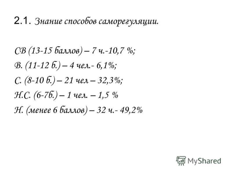 2.1. Знание способов саморегуляции. СВ (13-15 баллов) – 7 ч.-10,7 %; В. (11-12 б.) – 4 чел.- 6,1%; С. (8-10 б.) – 21 чел – 32,3%; Н.С. (6-7 б.) – 1 чел. – 1,5 % Н. (менее 6 баллов) – 32 ч.- 49,2%