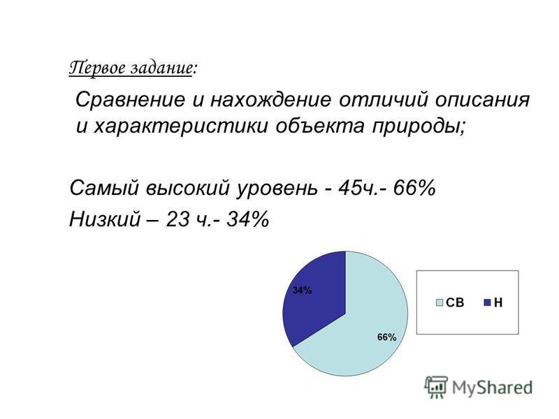 Первое задание: Сравнение и нахождение отличий описания и характеристики объекта природы; Самый высокий уровень - 45 ч.- 66% Низкий – 23 ч.- 34%