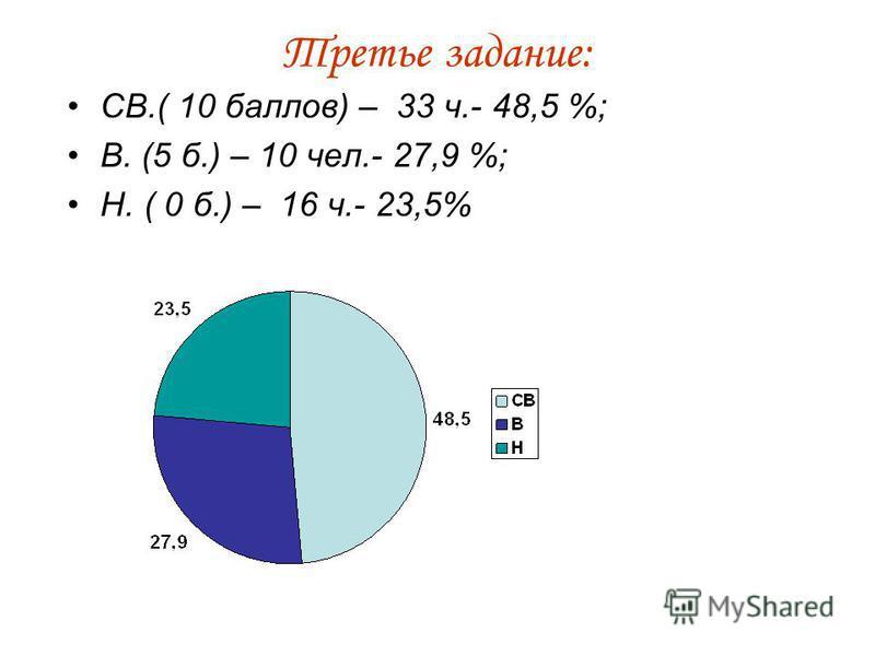 Третье задание: СВ.( 10 баллов) – 33 ч.- 48,5 %; В. (5 б.) – 10 чел.- 27,9 %; Н. ( 0 б.) – 16 ч.- 23,5%