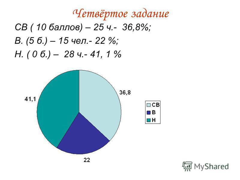 Четвёртое задание СВ ( 10 баллов) – 25 ч.- 36,8%; В. (5 б.) – 15 чел.- 22 %; Н. ( 0 б.) – 28 ч.- 41, 1 %