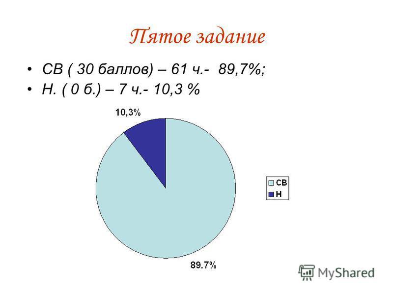 Пятое задание СВ ( 30 баллов) – 61 ч.- 89,7%; Н. ( 0 б.) – 7 ч.- 10,3 %