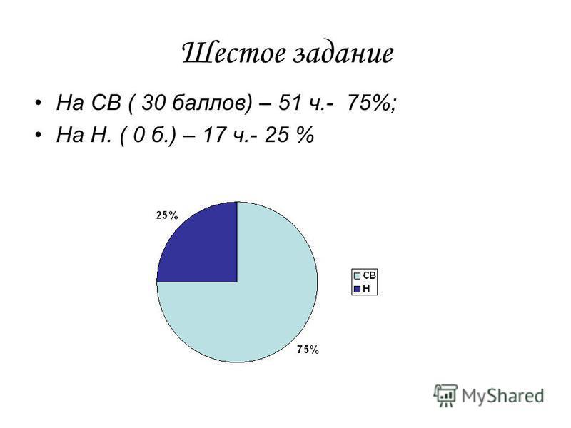 Шестое задание На СВ ( 30 баллов) – 51 ч.- 75%; На Н. ( 0 б.) – 17 ч.- 25 %