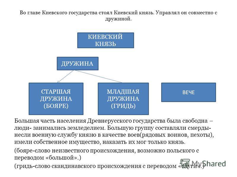 Во главе Киевского государства стоял Киевский князь. Управлял он совместно с дружиной. Большая часть населения Древнерусского государства была свободна – люди- занимались земледелием. Большую группу составляли смерды- несли военную службу князю в кач