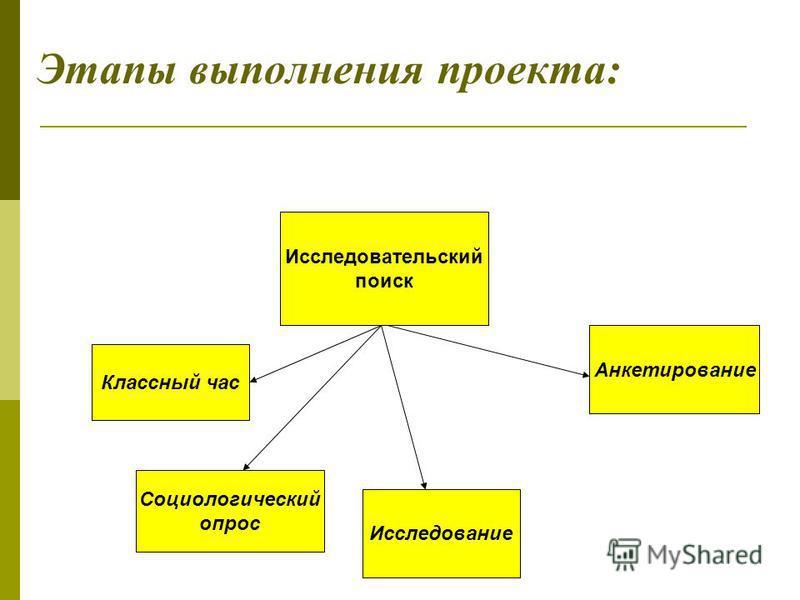 Этапы выполнения проекта: Исследовательский поиск Социологический опрос Исследование Классный час Анкетирование