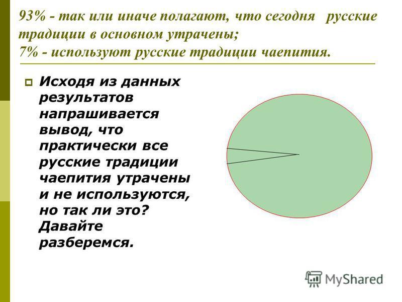93% - так или иначе полагают, что сегодня русские традиции в основном утрачены; 7% - используют русские традиции чаепития. Исходя из данных результатов напрашивается вывод, что практически все русские традиции чаепития утрачены и не используются, но