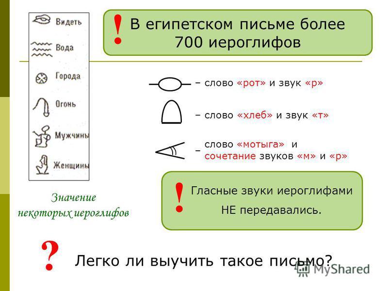 Значение некоторых иероглифов – слово «рот» и звук «р» – слово «хлеб» и звук «т» слово «мотыга» и сочетание звуков «м» и «р» – Гласные звуки иероглифами НЕ передавались. ! В египетском письме более 700 иероглифов ! Легко ли выучить такое письмо? ?