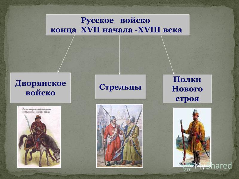 Русское войско конца XVII начала -XVIII века Дворянское войско Стрельцы Полки Нового строя