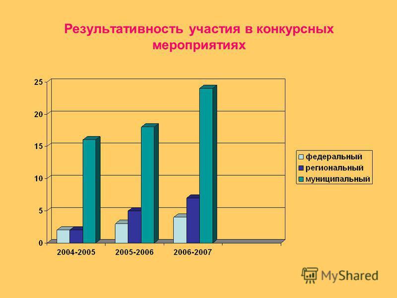 Результативность участия в конкурсных мероприятиях