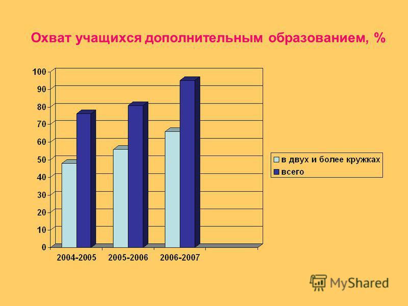 Охват учащихся дополнительным образованием, %