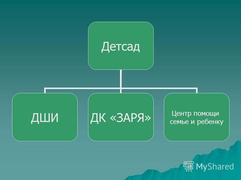 Детсад ДШИДК «ЗАРЯ» Центр помощи семье и ребенку