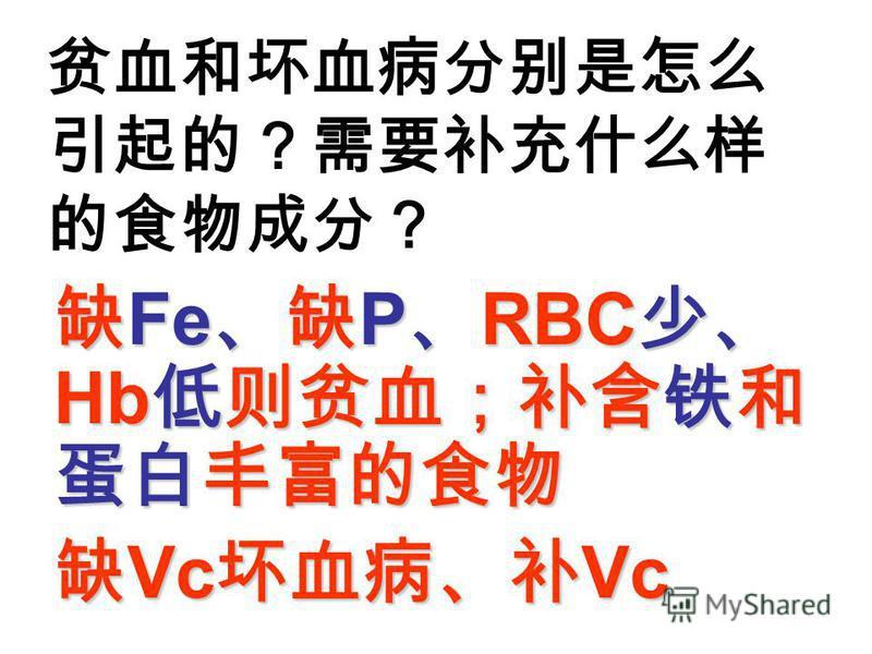 Fe P RBC Hb Fe P RBC Hb Vc Vc Vc Vc