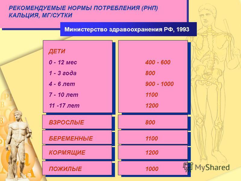 РЕКОМЕНДУЕМЫЕ НОРМЫ ПОТРЕБЛЕНИЯ (РНП) КАЛЬЦИЯ, МГ/СУТКИ Министерство здравоохранения РФ, 1993 ДЕТИ 0 - 12 мес 400 - 600 1 - 3 года 800 4 - 6 лет 900 - 1000 7 - 10 лет 1100 11 -17 лет 1200 ВЗРОСЛЫЕ800 БЕРЕМЕННЫЕ 1100 КОРМЯЩИЕ1200 ПОЖИЛЫЕ1000