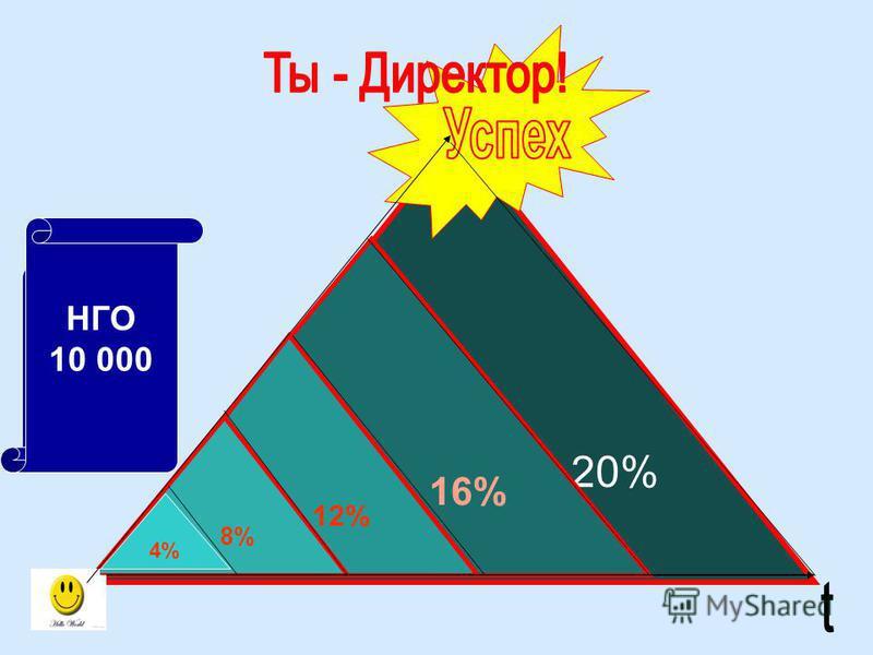 20% 16% 12% 8% НГО 100 НГО 500 НГО 2000 НГО 5000 НГО 10 000 4%