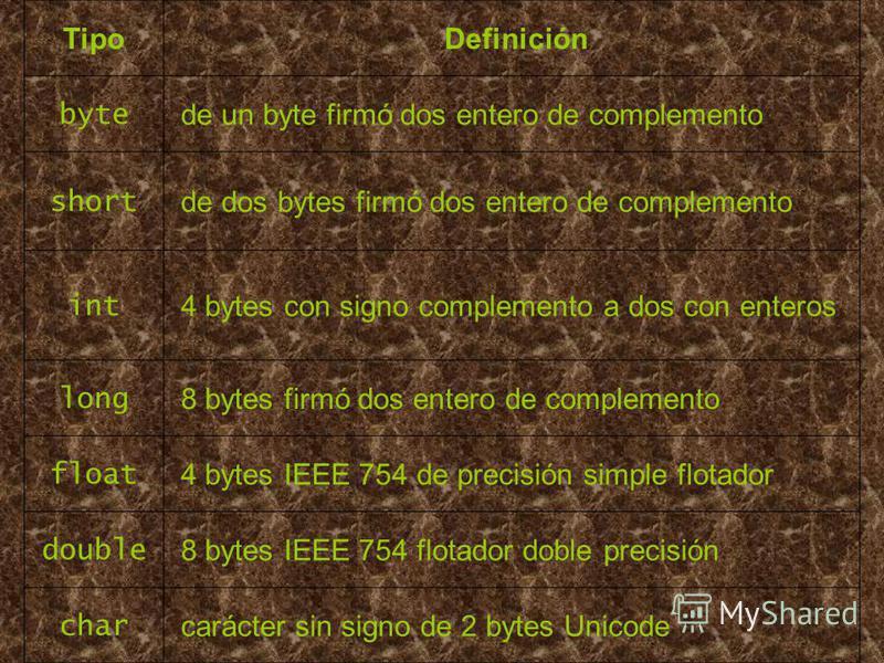 Tipo Definición byte de un byte firmó dos entero de complemento short de dos bytes firmó dos entero de complemento int 4 bytes con signo complemento a dos con enteros long 8 bytes firmó dos entero de complemento float 4 bytes IEEE 754 de precisión si