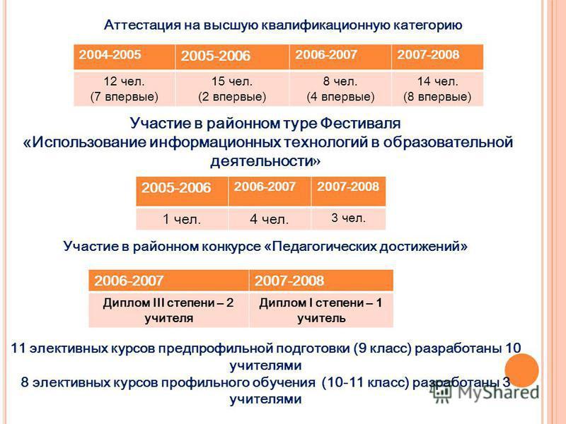 Аттестация на высшую квалификационную категорию 2004-2005 2005-2006 2006-20072007-2008 12 чел. (7 впервые) 15 чел. (2 впервые) 8 чел. (4 впервые) 14 чел. (8 впервые) Участие в районном туре Фестиваля «Использование информационных технологий в образов