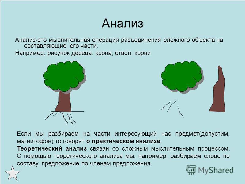 Анализ Анализ-это мыслительная операция разъединения сложного объекта на составляющие его части. Например: рисунок дерева: крона, ствол, корни Если мы разбираем на части интересующий нас предмет(допустим, магнитофон) то говорят о практическом анализе