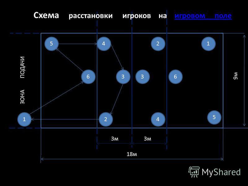 6 5 1 6 2 4 3 2 3 45 1 3 м 18 м 9 м Схема расстановки игроков на игровом поле ЗОНА ПОДАЧИ