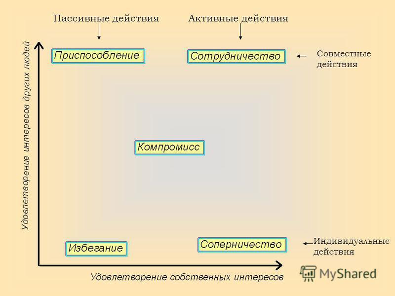 Активные действия Пассивные действия Совместные действия Индивидуальные действия