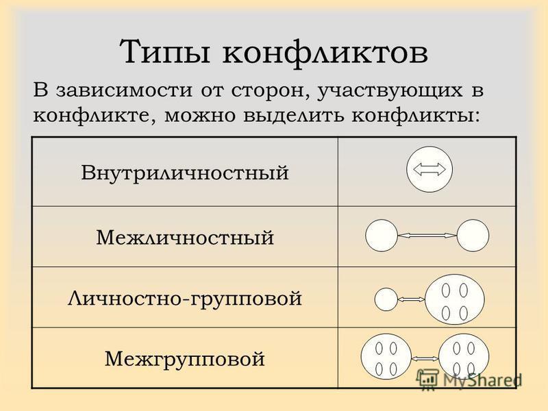 Внутриличностный Межличностный Личностно-групповой Межгрупповой Типы конфликтов В зависимости от сторон, участвующих в конфликте, можно выделить конфликты: