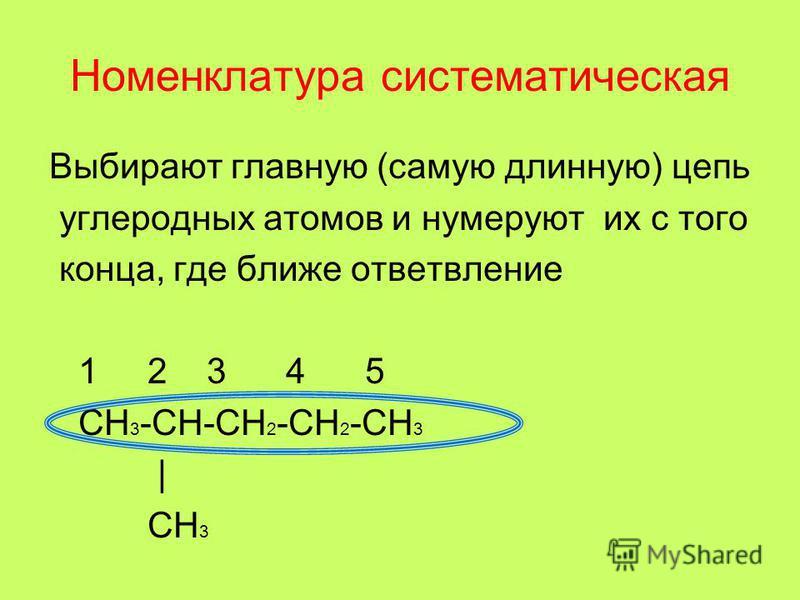 Номенклатура систематическая Выбирают главную (самую длинную) цепь углеродных атомов и нумеруют их с того конца, где ближе ответвление 1 2 3 4 5 CH 3 -CH-CH 2 -CH 2 -CH 3 | CH 3