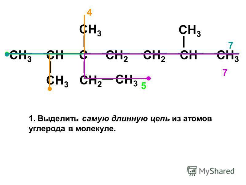 CH 3 CH C CH 2 CH 3 CH 2 CH 3 CH 5 4 7 7 1. Выделить самую длинную цепь из атомов углерода в молекуле.