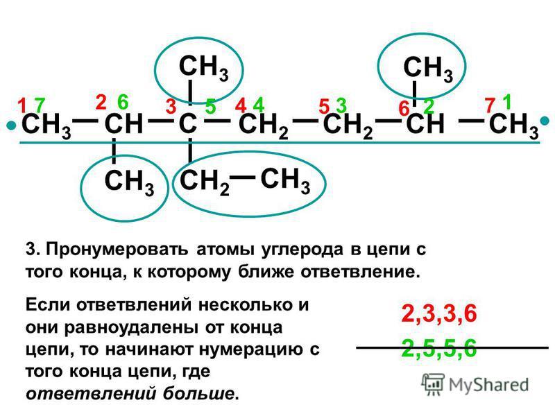 CH 3 CH C CH 2 CH 3 CH 2 CH 3 CH 7 2 3 1 6 5 417 2 3 6 5 4 2,5,5,6 2,3,3,6 3. Пронумеровать атомы углерода в цепи с того конца, к которому ближе ответвление. Если ответвлений несколько и они равноудалены от конца цепи, то начинают нумерацию с того ко