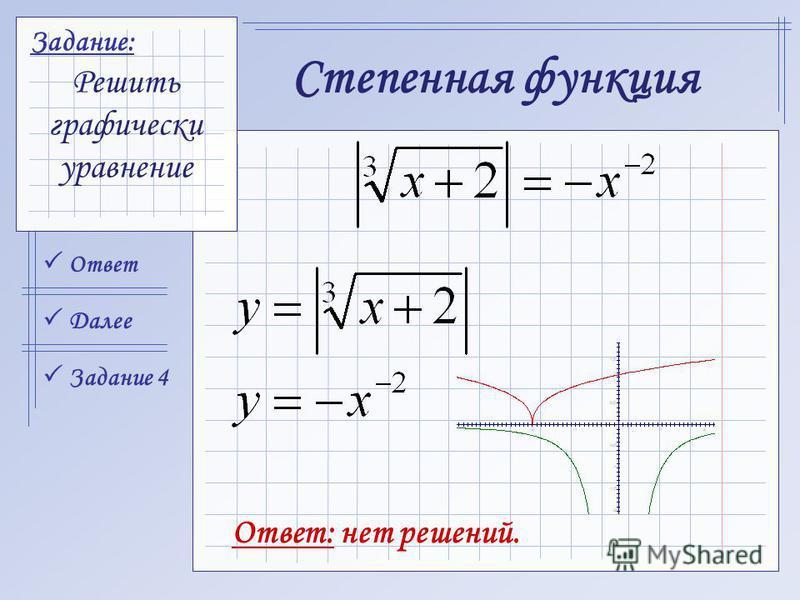 Ответ Задание 4 Далее Задание: Решить графически уравнение Степенная функция Ответ: нет решений.