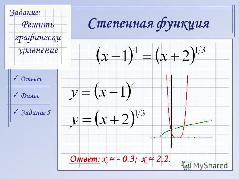 Ответ Задание 5 Далее Задание: Решить графически уравнение Степенная функция Ответ: x - 0.3; x 2.2.