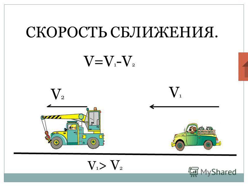 СКОРОСТЬ СБЛИЖЕНИЯ. V=V 1 -V 2 V1V1 V2V2 V 1 > V 2