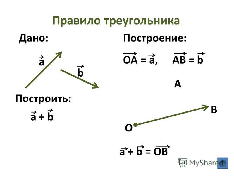 Правило треугольника Дано: Построить: Построение: O a + b AB = b a + b = OB a OA = a, b a b A B