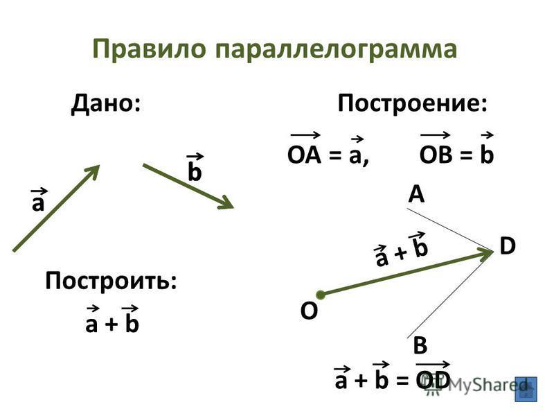 Правило параллелограмма Дано: Построить: Построение: a b a + b OA = a, OB = b O a bb a + b = OD A B D a + b