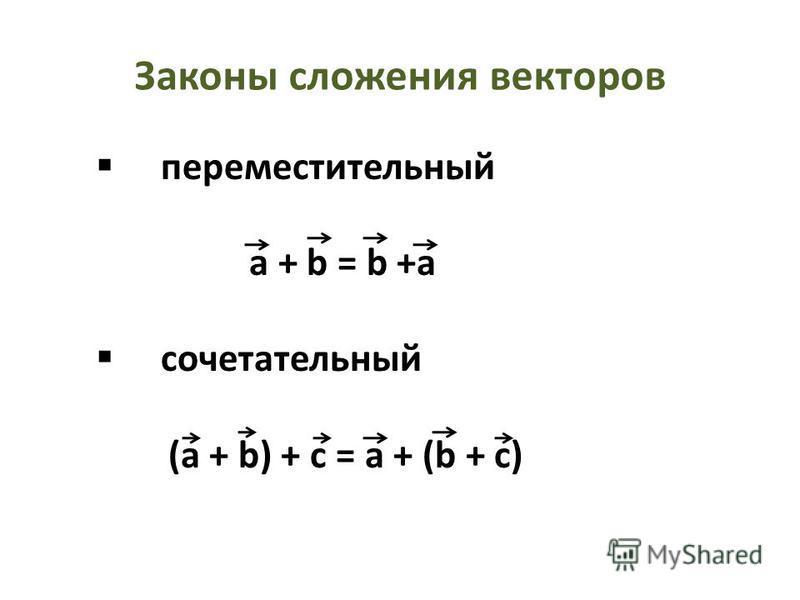 Законы сложения векторов переместительный a + b = b +a сочетательный (a + b) + c = a + (b + c)