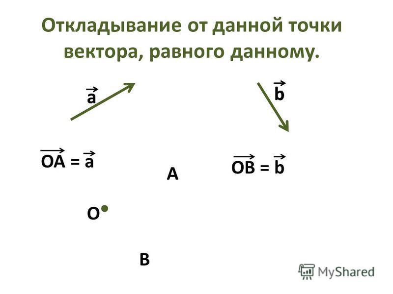 Откладывание от данной точки вектора, равного данному. a OA = a OB = b O b a b A B