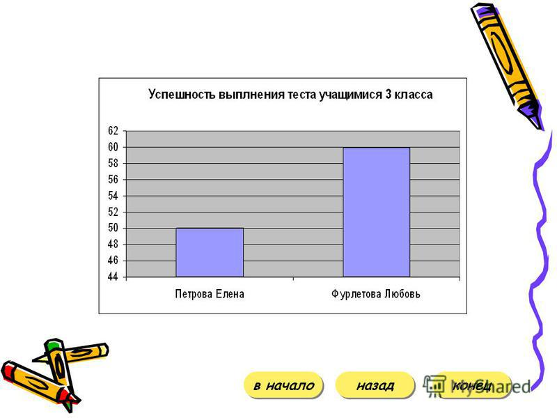 Материалы к уроку Конспект урока Тест Диаграмма усвоения знаний