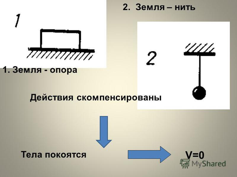 2. Земля – нить Действия скомпенсированы Тела покоятся 1. Земля - опора V=0