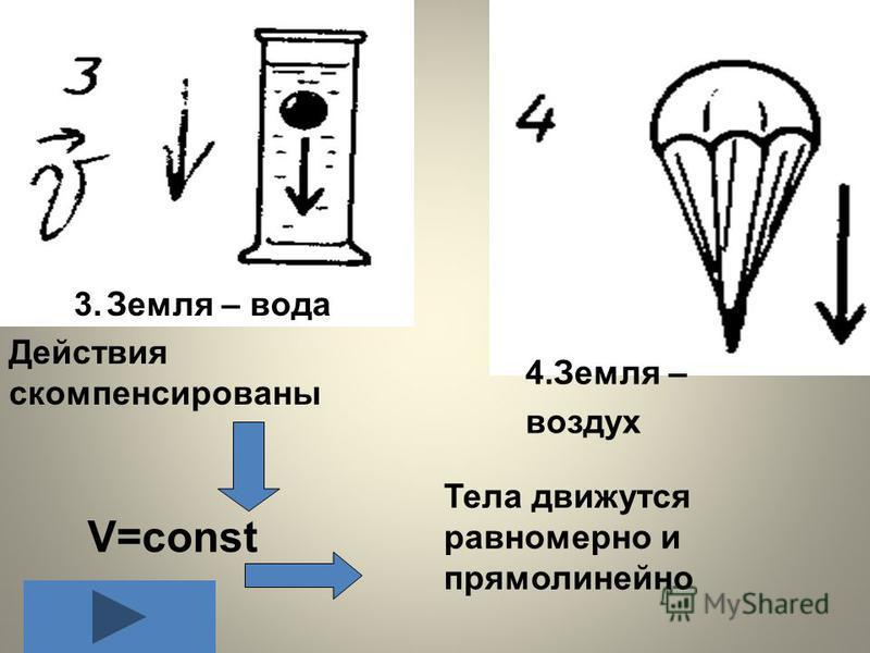 3. Земля – вода 4. Земля – воздух Действия скомпенсированы V=const Тела движутся равномерно и прямолинейно