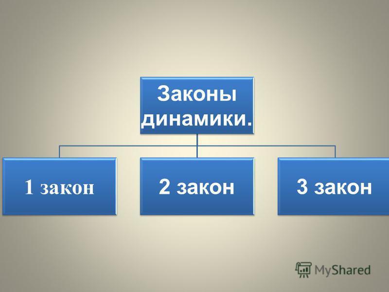 Законы динамики. 1 закон 2 закон 3 закон