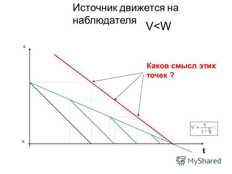 S t N Источник движется на наблюдателя V<W V / = V 1 – ; V W Каков смысл этих точек ?