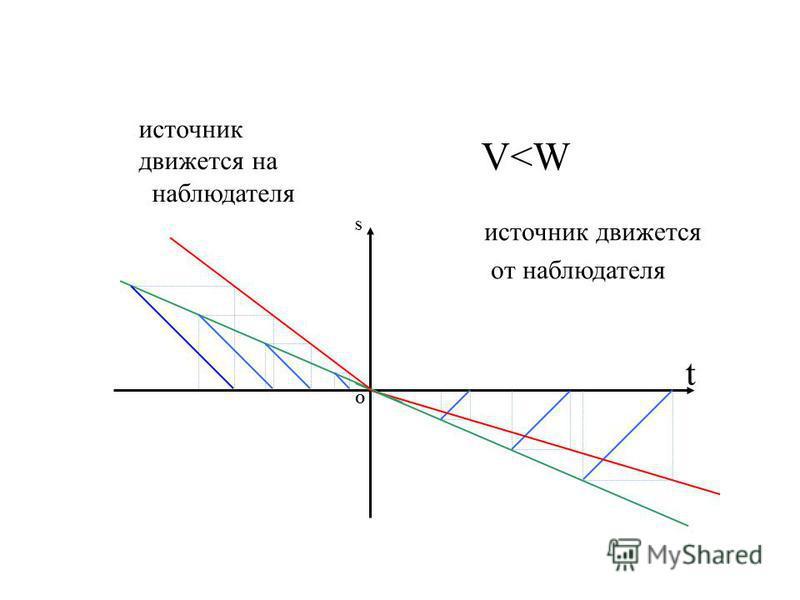 S O источник движется от наблюдателя t источник движется на наблюдателя V<W