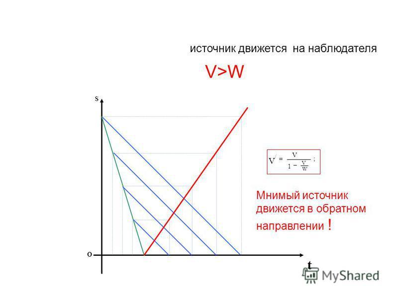 источник движется на наблюдателя V>W S t O V/V/ = V 1 – ; V W Мнимый источник движется в обратном направлении !