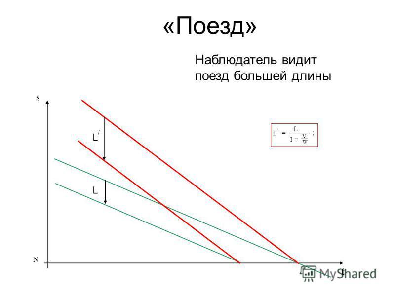 «Поезд» S t N L/L/ = L 1 – ; V W L L/L/ Наблюдатель видит поезд большей длины