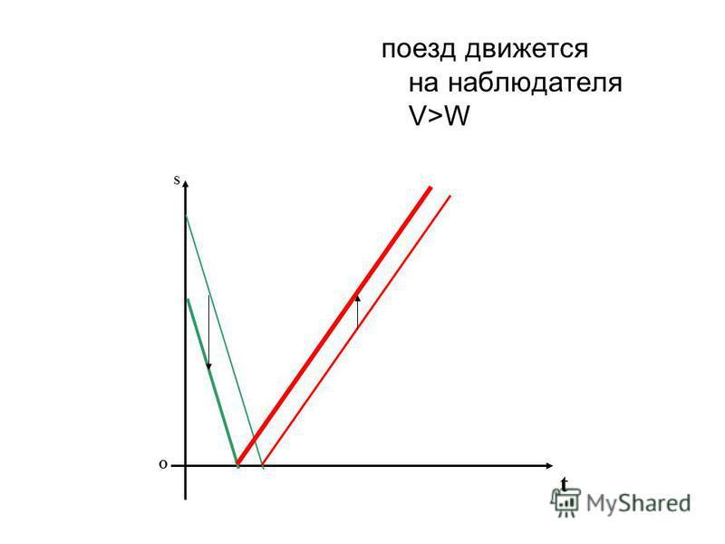 поезд движется на наблюдателя V>W S t O