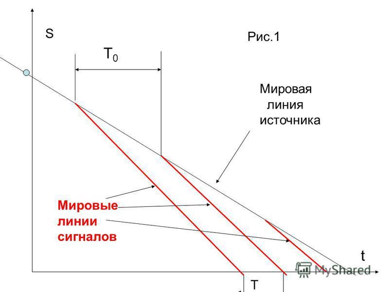 Мировая линия источника Мировые линии сигналов S t T0T0 T Рис.1