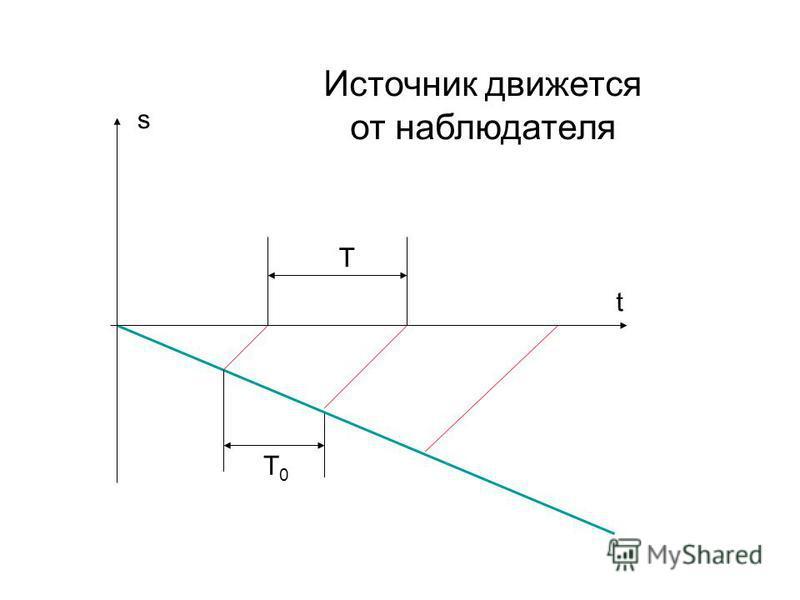 Источник движется от наблюдателя T0T0 t s T