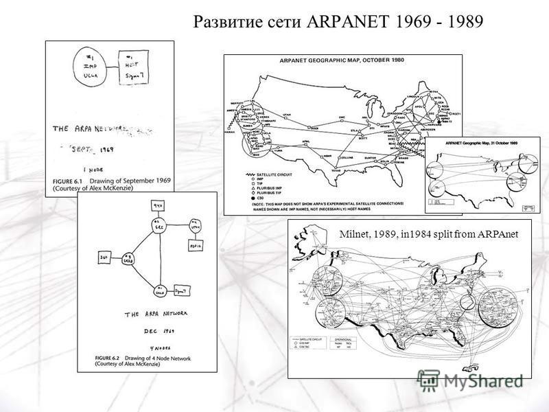 Milnet, 1989, in1984 split from ARPAnet Развитие сети ARPANET 1969 - 1989