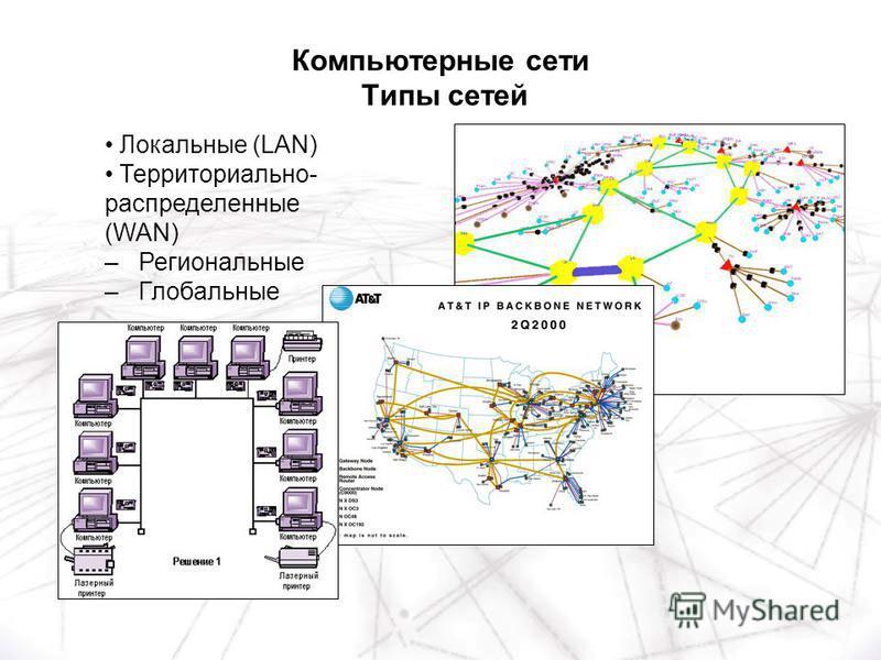 Локальные (LAN) Территориально- распределенные (WAN) – Региональные – Глобальные Компьютерные сети Типы сетей