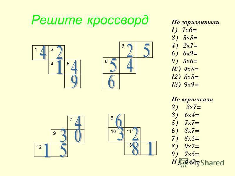 3 6 12 45 7 9 12 8 1011 13 По горизонтали 1) 7 х 6= 3) 5 х 5= 4) 2 х 7= 6) 6 х 9= 9) 5 х 6= 10) 4 х 8= 12) 3 х 5= 13) 9 х 9= По вертикали 2) 3 х 7= 3) 6 х 4= 5) 7 х 7= 6) 8 х 7= 7) 8 х 5= 8) 9 х 7= 9) 7 х 5= 11) 4 х 7= Решите кроссворд