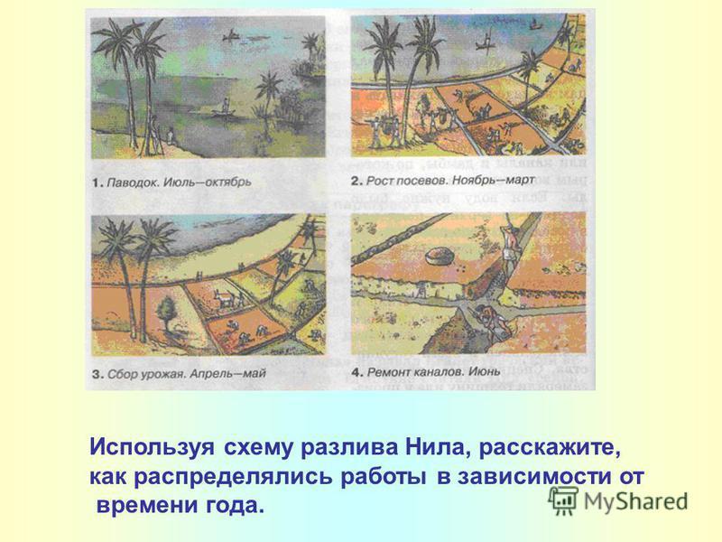 Используя схему разлива Нила, расскажите, как распределялись работы в зависимости от времени года.
