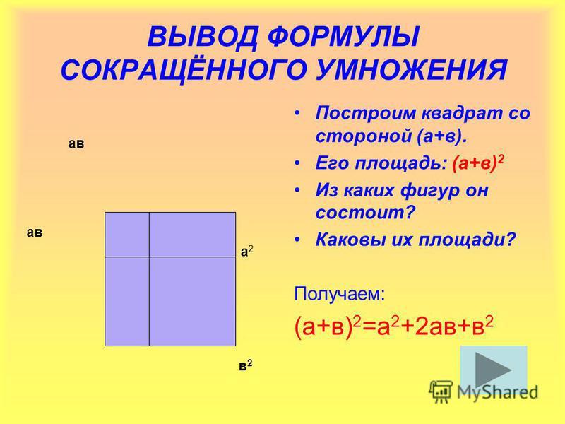 ВЫВОД ФОРМУЛЫ СОКРАЩЁННОГО УМНОЖЕНИЯ Построим квадрат со стороной (а+в). Его площадь: (а+в) 2 Из каких фигур он состоит? Каковы их площади? Получаем: (а+в) 2 =а 2 +2 ав+в 2 а 2 а 2 в 2 в 2 ав