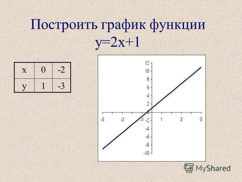 Линейной функцией называется функция вида y=Rx+b,где Rи b- заданные числа. Графиком линейной функции является прямая. Определение Определение